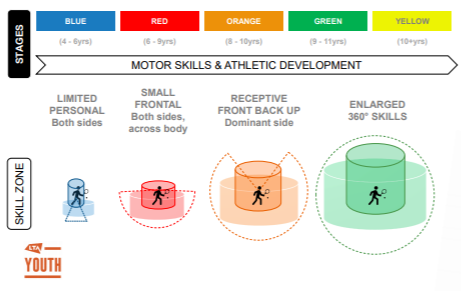 LTA Youth Programme - Stages and Skill Zone